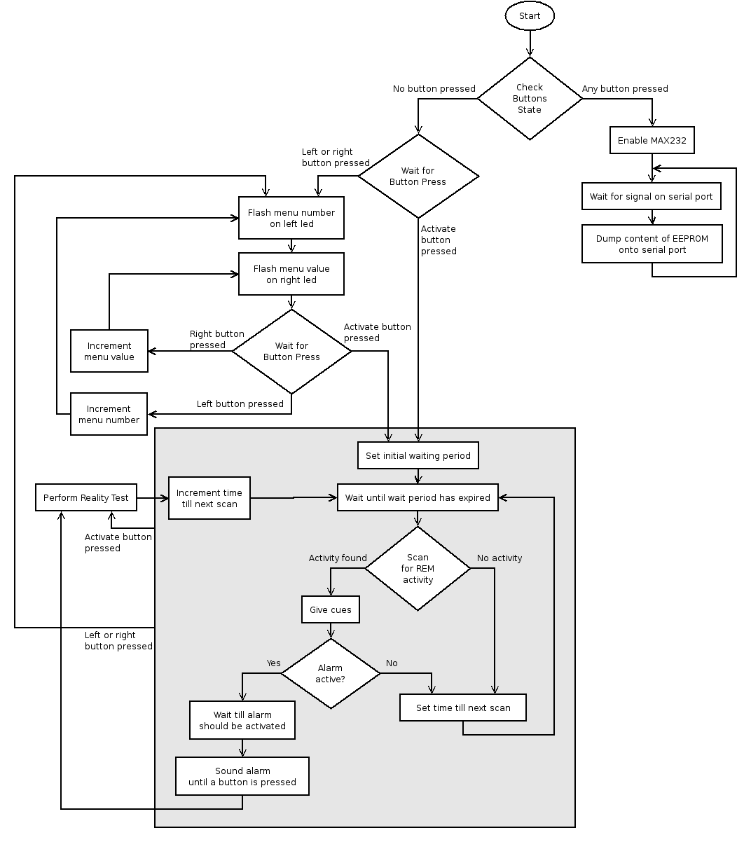 Flow Chart Maker Freeware Image Collections Chart